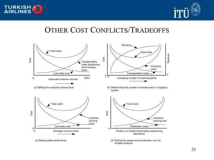 Other Cost Conflicts/Tradeoffs