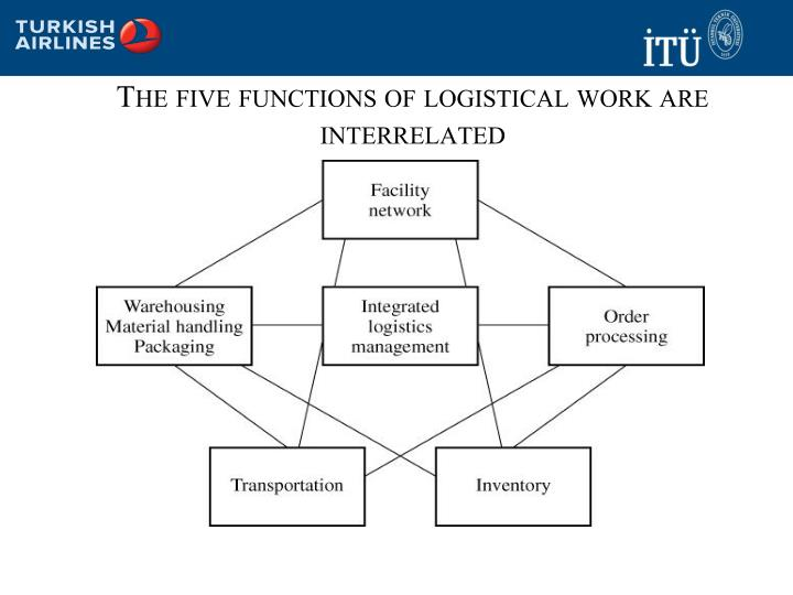 The five functions of logistical work are interrelated