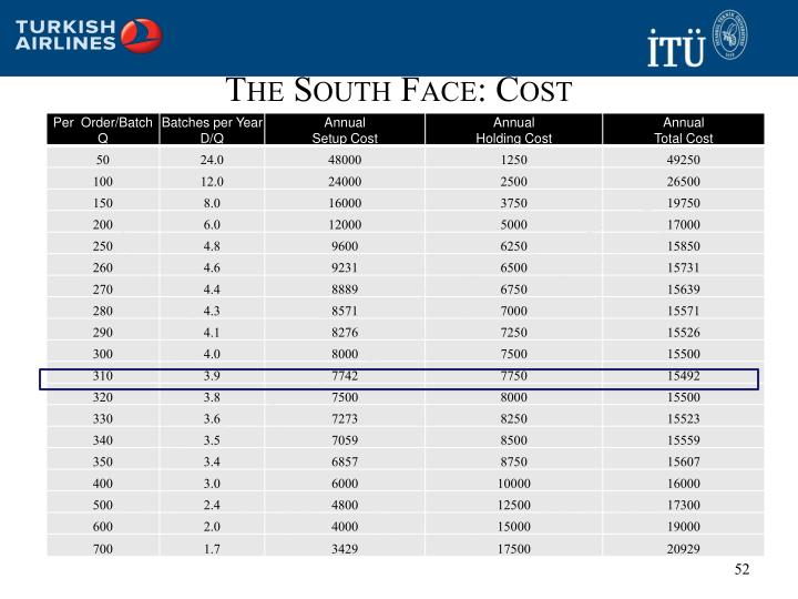 The South Face: Cost
