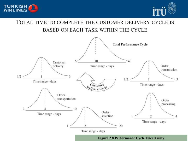 Total time to complete the customer delivery cycle is based on each task within the cycle