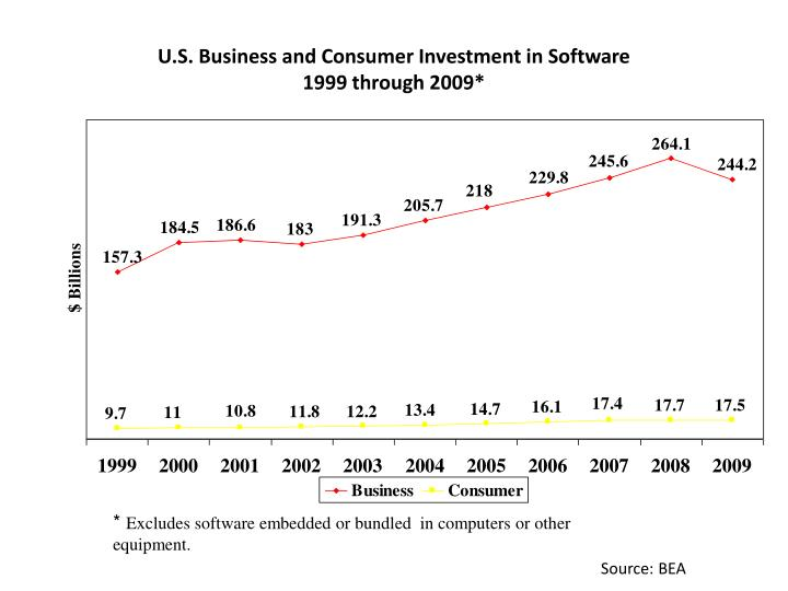 U.S. Business and Consumer Investment in Software
