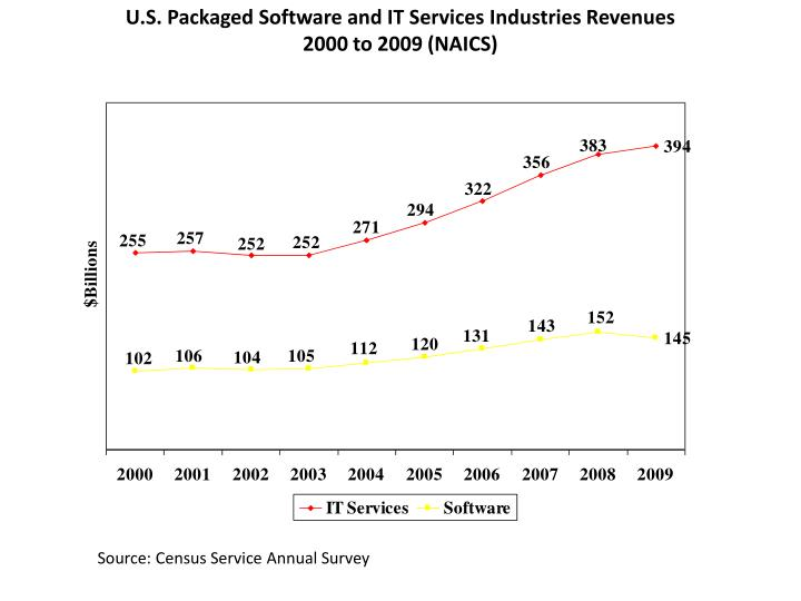 U s packaged software and it services industries revenues 2000 to 2009 naics