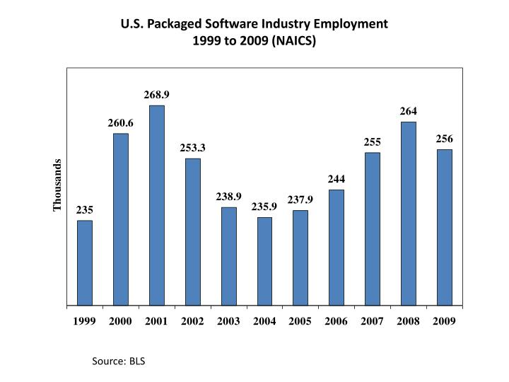 U.S. Packaged Software Industry Employment