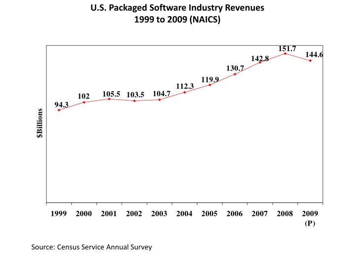 U.S. Packaged Software Industry Revenues