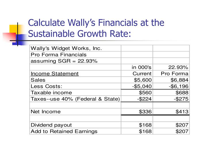 Calculate Wally's Financials at the Sustainable Growth Rate: