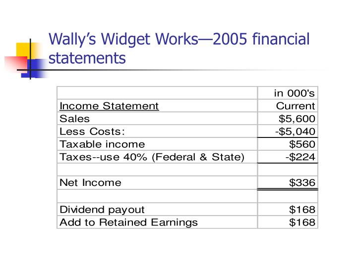 Wally s widget works 2005 financial statements