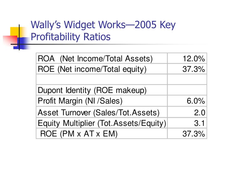 Wally's Widget Works—2005 Key Profitability Ratios
