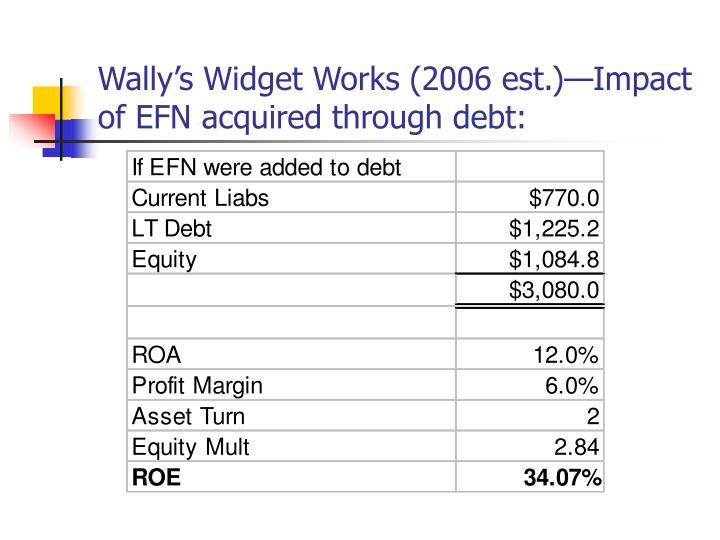 Wally's Widget Works (2006 est.)—Impact of EFN acquired through debt: