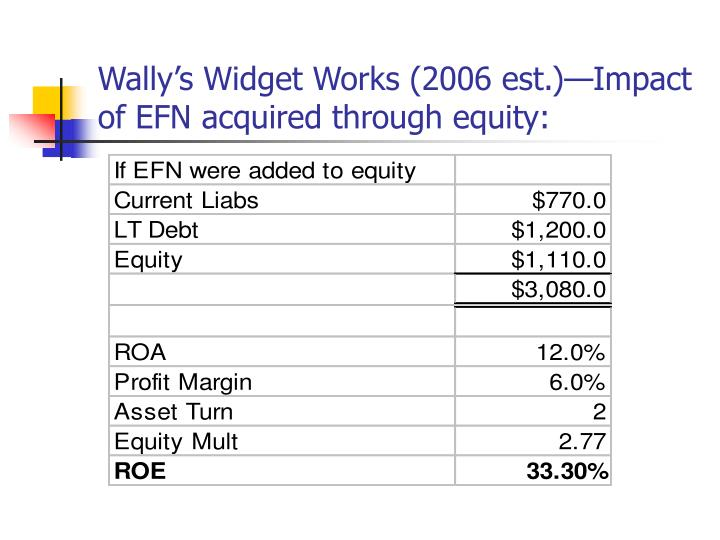 Wally's Widget Works (2006 est.)—Impact of EFN acquired through equity: