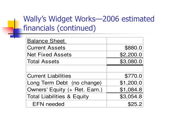 Wally's Widget Works—2006 estimated financials (continued)