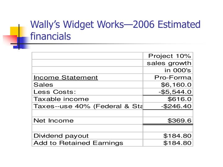 Wally's Widget Works—2006 Estimated financials