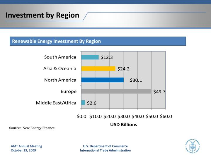 Investment by Region