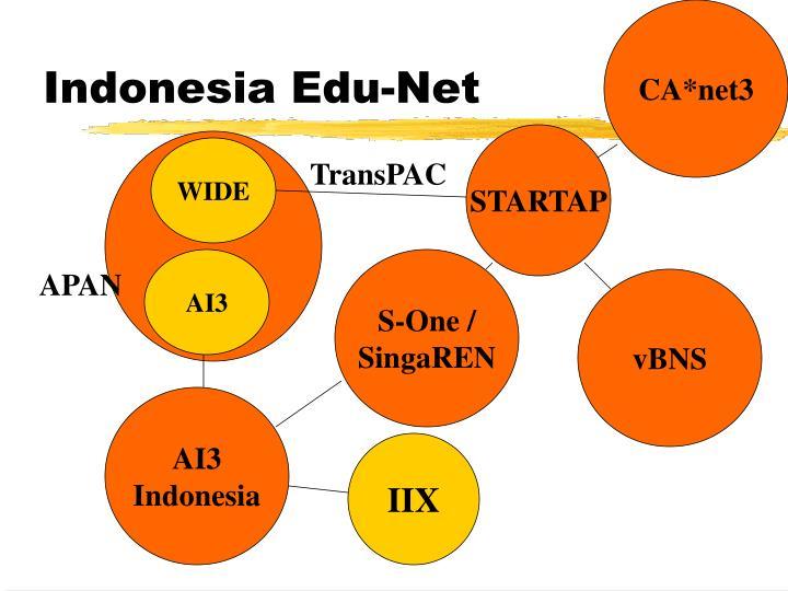 CA*net3