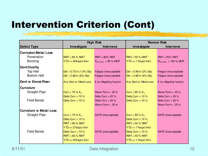 Intervention Criterion (Cont)