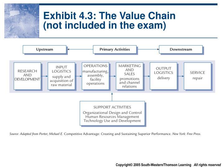 Exhibit 4.3: The Value Chain