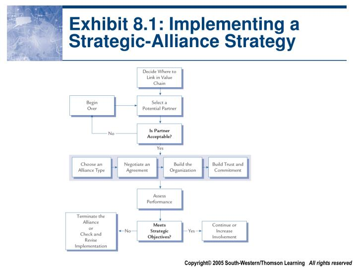 Exhibit 8.1: Implementing a Strategic-Alliance Strategy