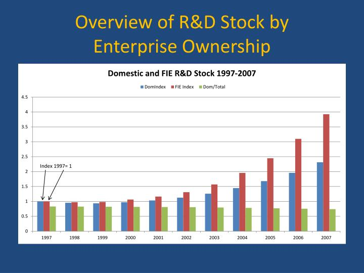Overview of R&D Stock by