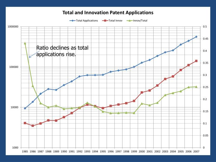 Ratio declines as total applications rise.