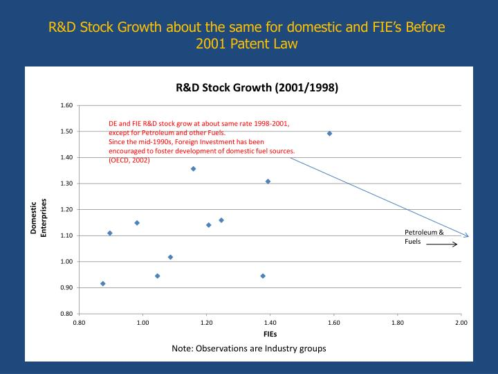 R&D Stock Growth about the same for domestic and FIE's Before 2001 Patent Law