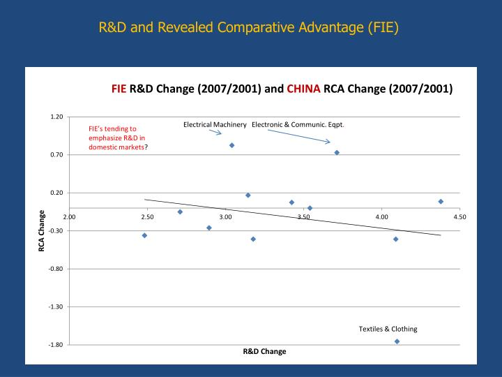 R&D and Revealed Comparative Advantage (FIE)