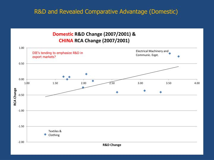 R&D and Revealed Comparative Advantage (Domestic)