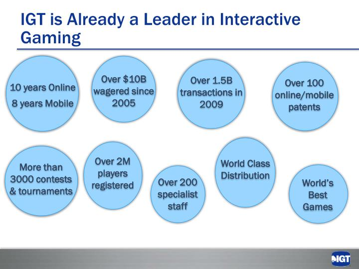 IGT is Already a Leader in Interactive Gaming