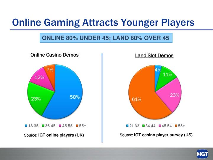 Online Gaming Attracts Younger Players