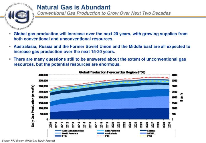 Natural Gas is Abundant