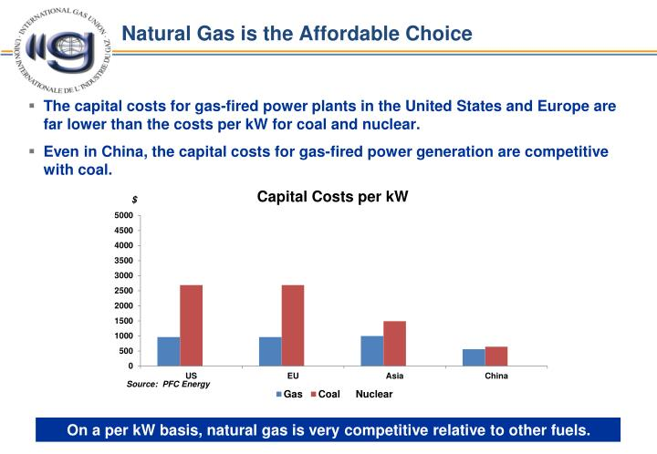 Natural Gas is the Affordable Choice