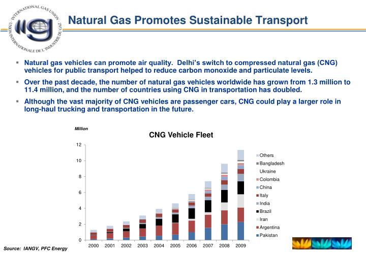 Natural Gas Promotes Sustainable Transport