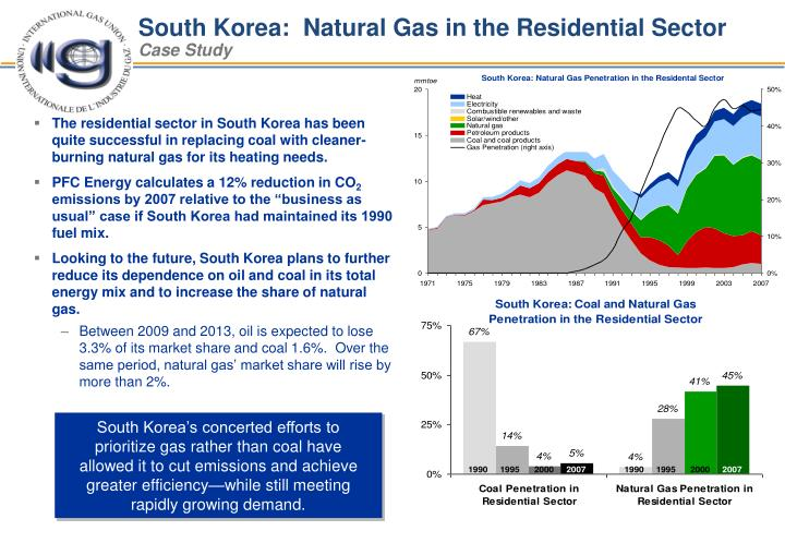 South Korea:  Natural Gas in the Residential Sector