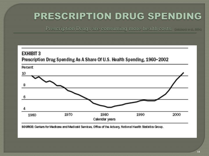 PRESCRIPTION DRUG SPENDING