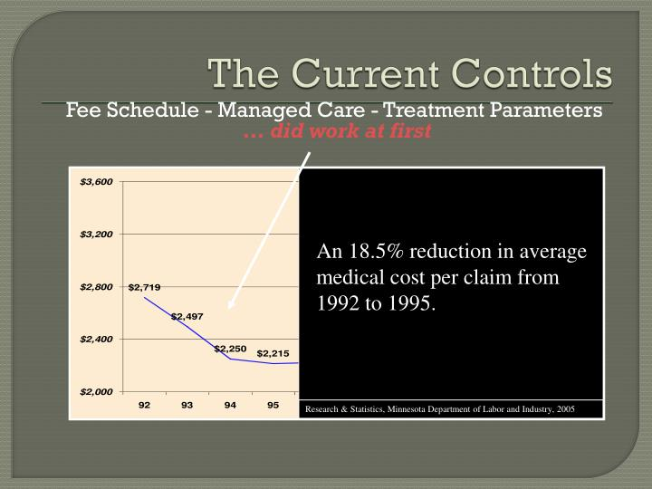 An 18.5% reduction in average medical cost per claim from 1992 to 1995.