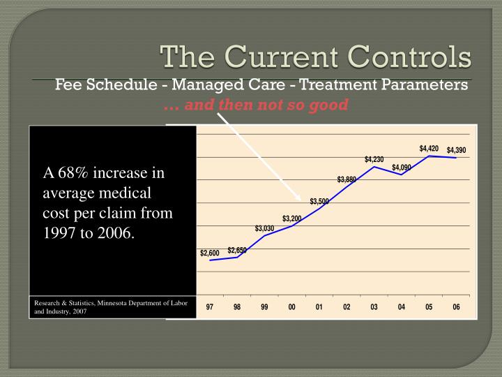 A 68% increase in average medical cost per claim from 1997 to 2006.