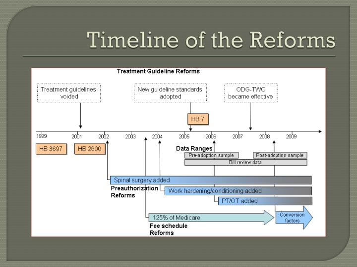 Timeline of the Reforms