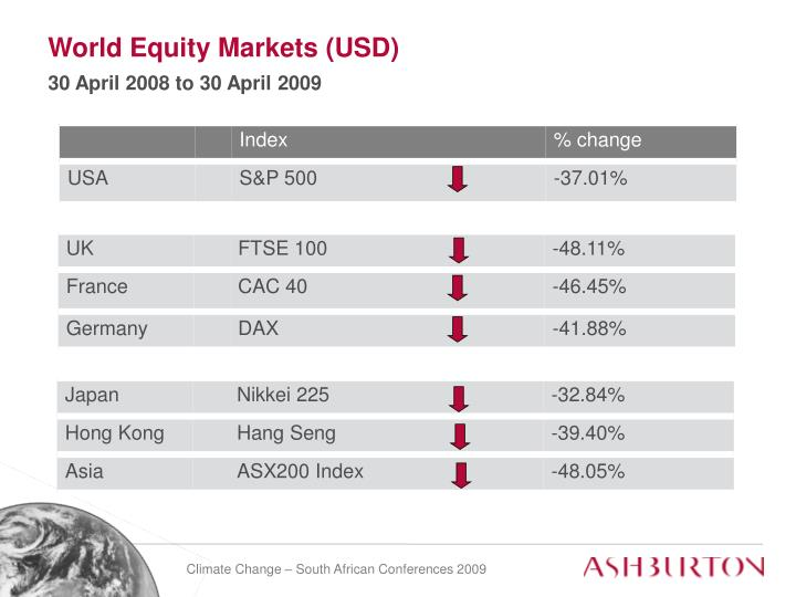 World Equity Markets (USD)