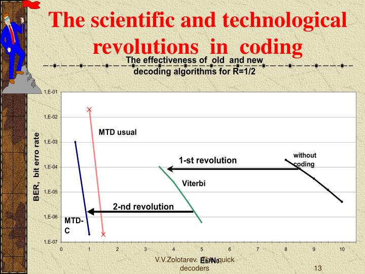The scientific and technological revolutions  in  coding