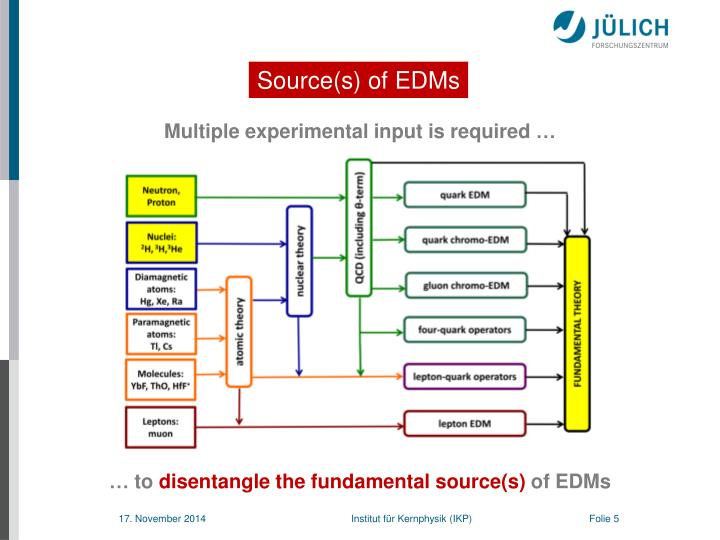 Source(s) of EDMs