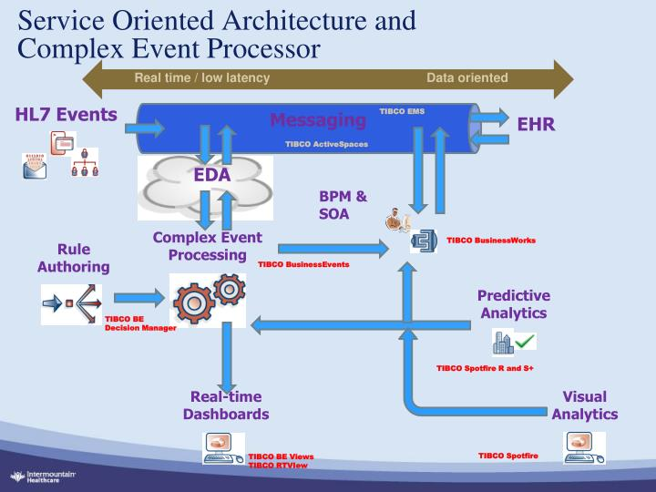 Service Oriented Architecture and Complex Event Processor