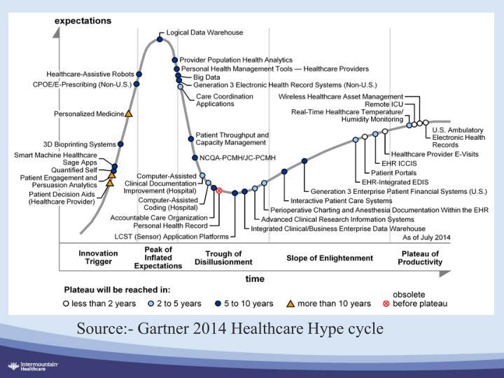 Source:- Gartner 2014 Healthcare Hype cycle