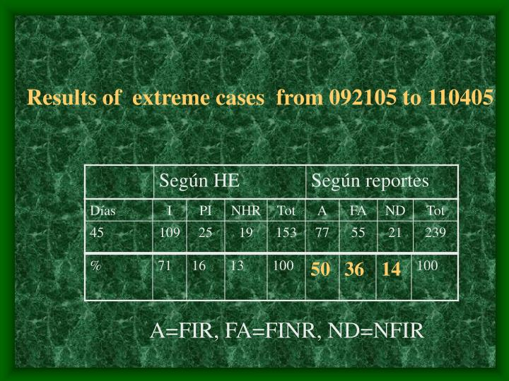Results of  extreme cases  from 092105 to 110405