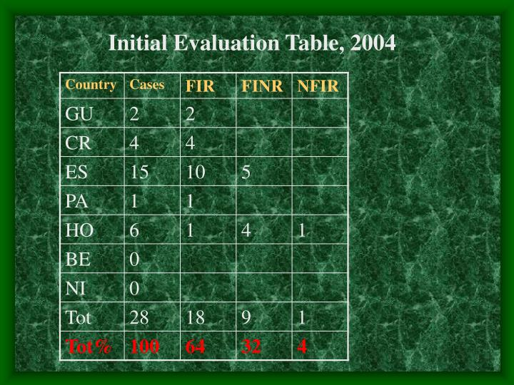 Initial Evaluation Table, 2004