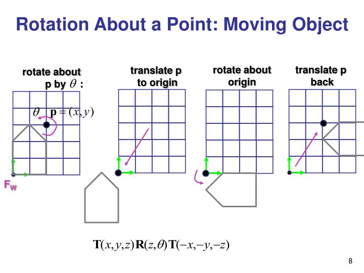 Rotation About a Point: Moving Object