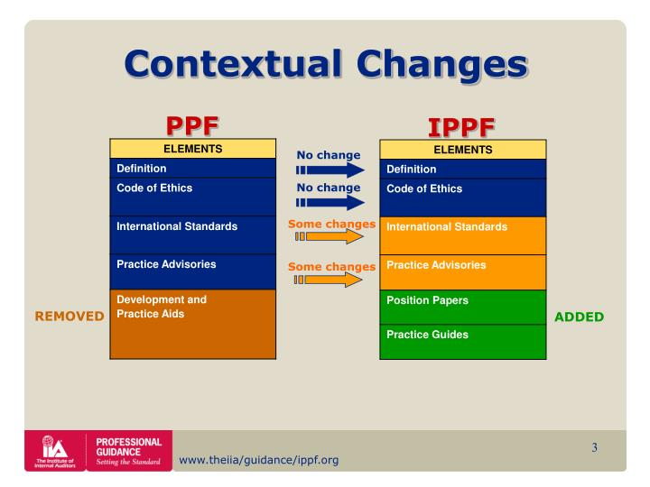 Contextual Changes