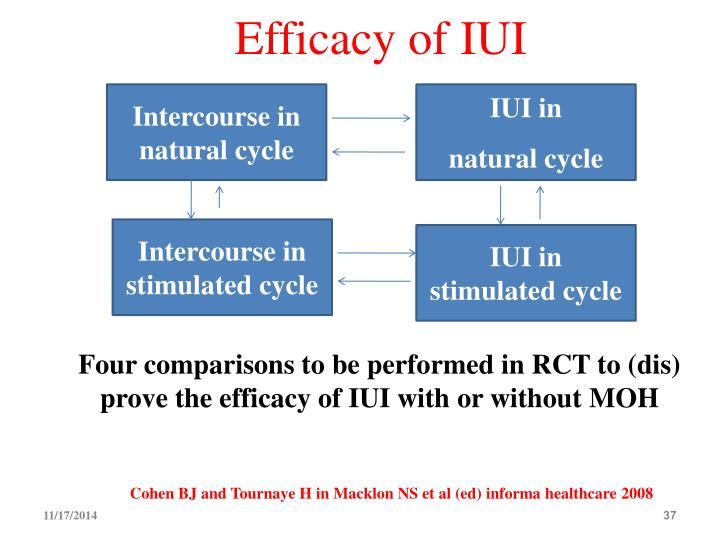 Efficacy of IUI