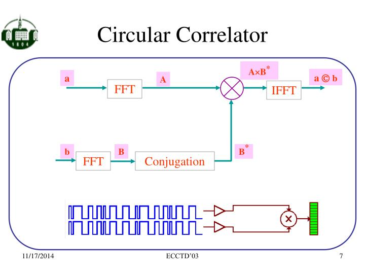 Circular Correlator
