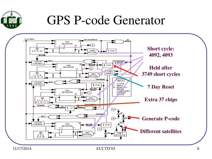 GPS P-code Generator