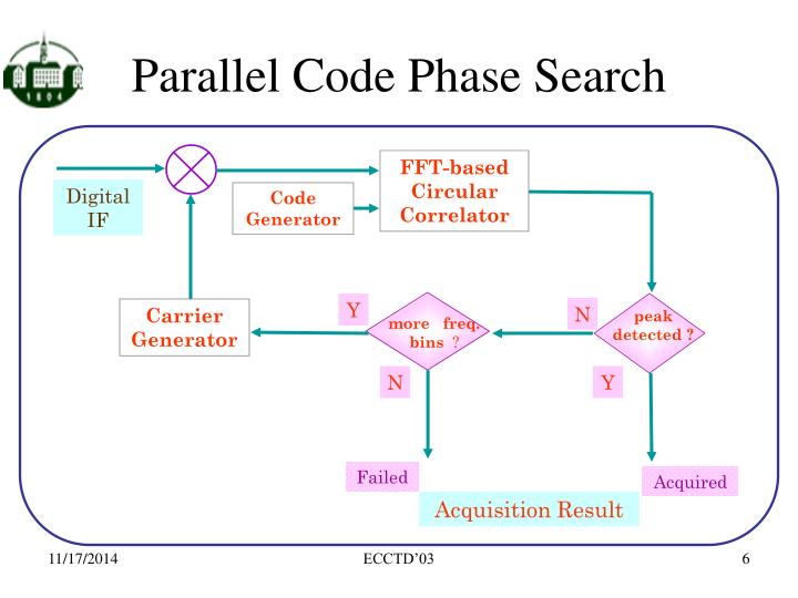 Parallel Code Phase Search