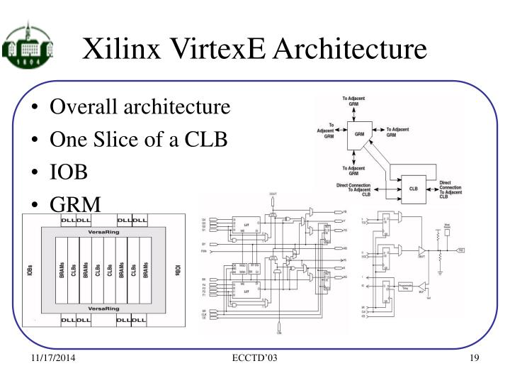 Xilinx VirtexE Architecture