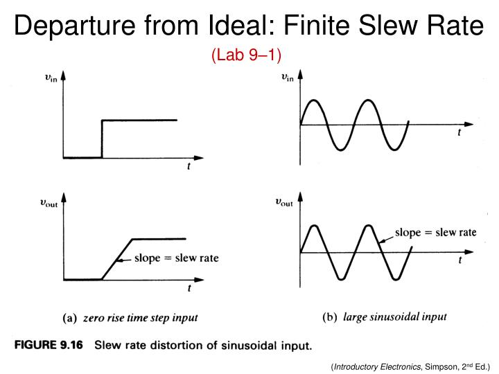 Departure from Ideal: Finite Slew Rate